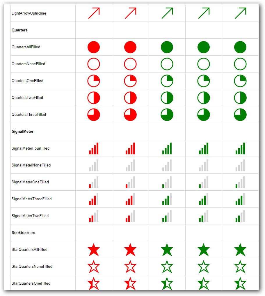 Indicator shapes