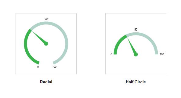 Radial and half circle gauge