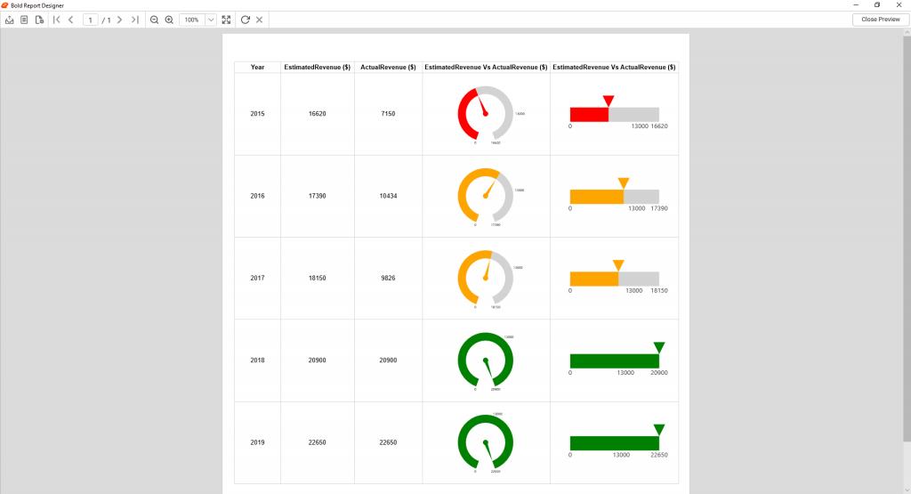 Revenue report using linear gauge