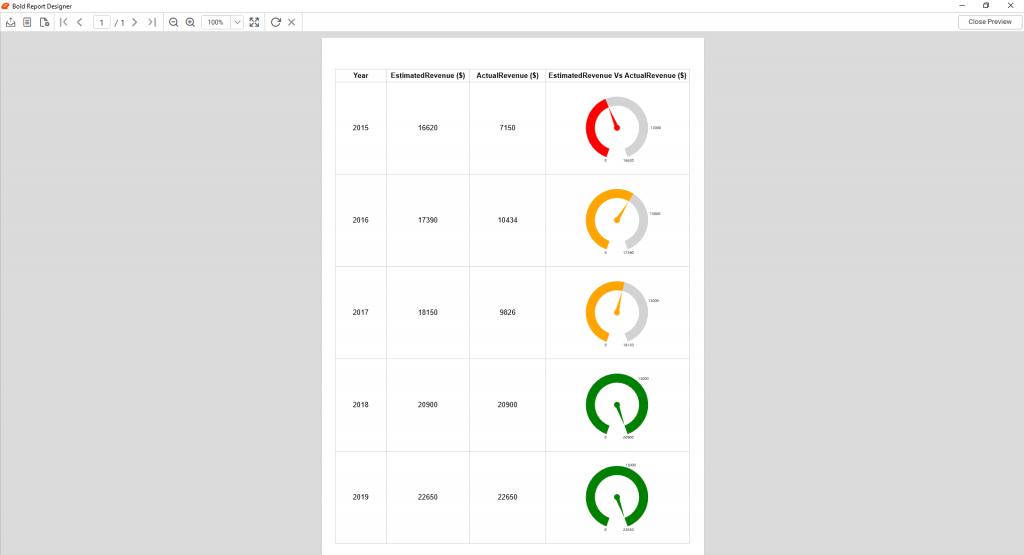 Revenue report using radial gauge