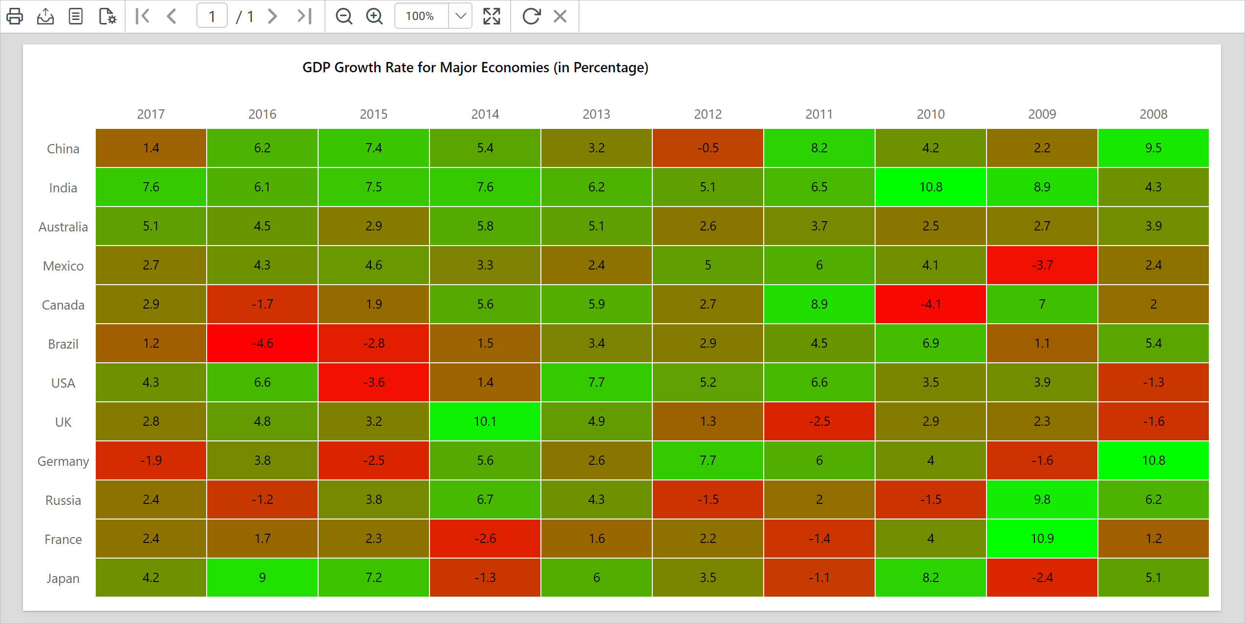 Heat map showcases GDP growth rate for major economies