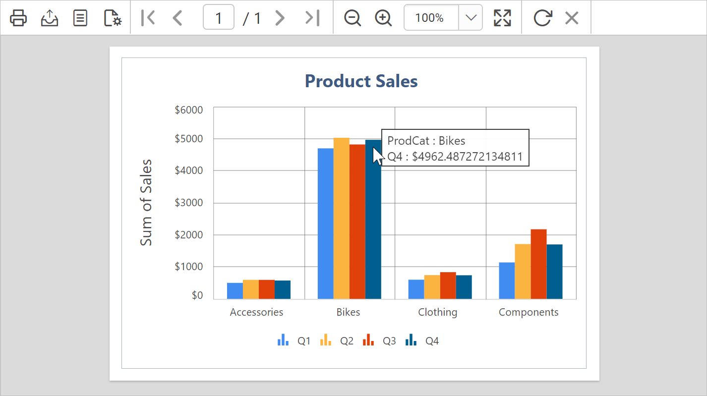 Quarterly sales summary of products
