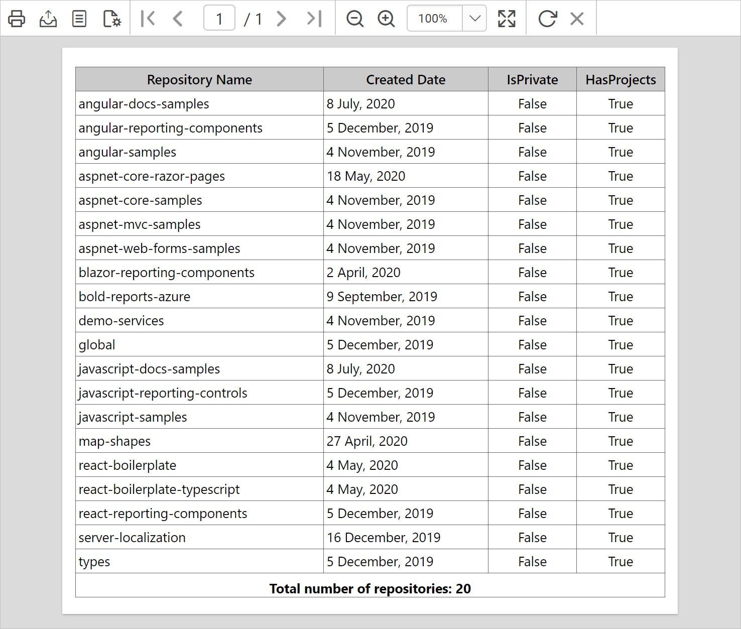 Report displaying the detail records of repositories