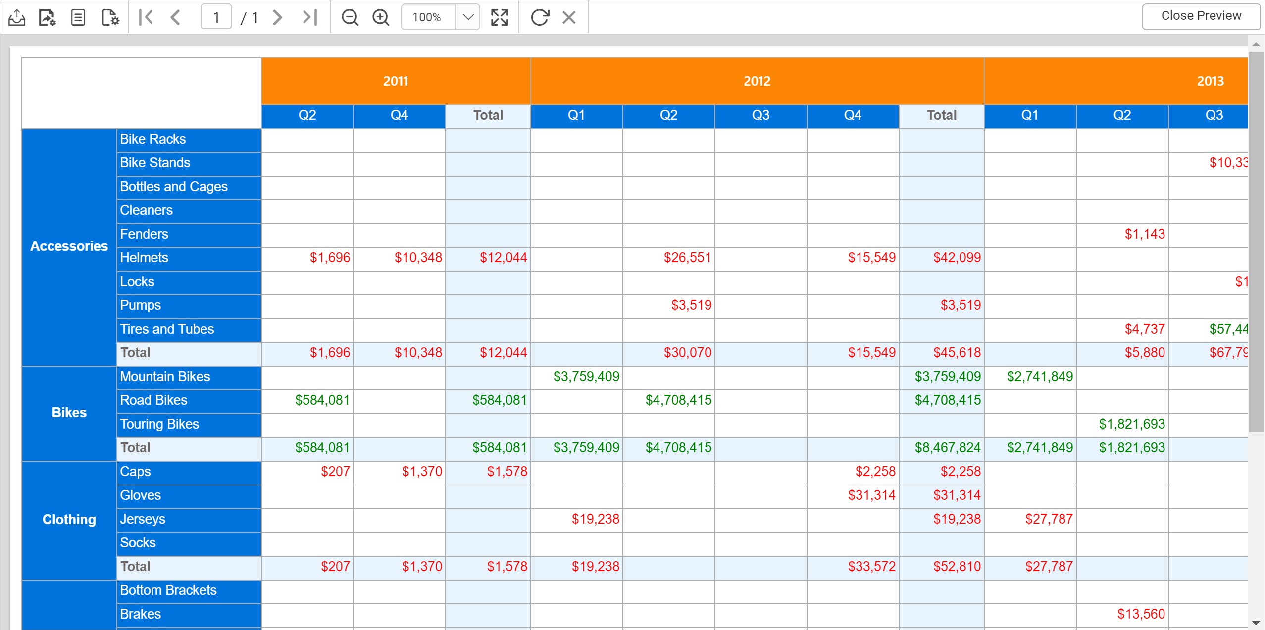 Tablix with Conditional Formatting Applied to Value Cells