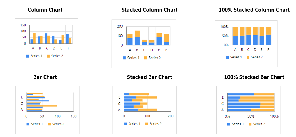 Comparing distinct categories